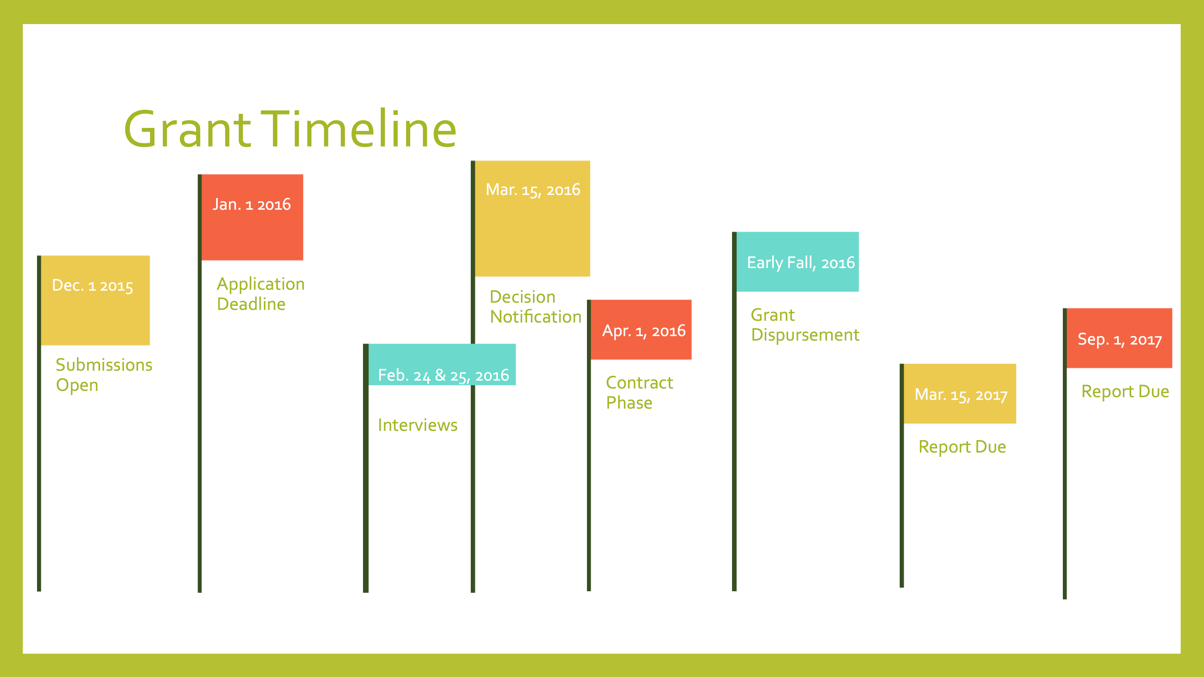 The Naomi Foundationu0027s 2016 Grant Application Timeline. (Graphic Design  Thanks To Ben Prawer.